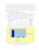 Luận văn : Khảo sát các phương pháp chiết xuất, thành phần hoá học và tính chất hoá lý của tinh dầu hoa lài Jasminum sambac L. trồng tại An Phú Đông, quận 12 Tp.HCM part 5 pps