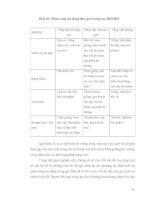 Luận văn : Phân tích các mô hình sử dụng đất chủ yếu làm cơ sở định hướng cho quy hoạch sử dụng đất tại xã Chu Điện, huyện Lục Nam, tỉnh Bắc Giang part 6 docx