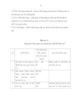 HOÁ CHẤT NGUY HIỂM – QUI PHẠM AN TOÀN TRONG SẢN XUẤT, KINH DOANH, SỬ DỤNG ,BẢO QUẢN VÀ VẬN CHUYỂN - 10 pdf