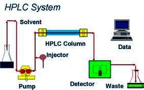 Phương pháp sắc ký lỏng hiệu năng cao HPLC và phương pháp sắc ký ghép khối phổ GCMS