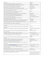 Câu hỏi trò chơi Rung Chuông Vàng - Phần 17 pptx