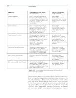 Practical Pediatric Gastrointestinal Endoscopy - part 3 docx