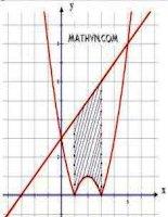 Phương pháp vẽ đồ thị hàm số đầy đủ dạng