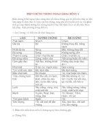 Bệnh Học Thực Hành: BIỆN CHỨNG TRONG NGOẠI KHOA ĐÔNG Y ppt
