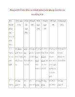Bảng sơ đồ về đặc điểm các thành phần thuộc khung cấu trúc câu đơn tiếng Việt pptx