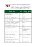 Tổng hợp Chuẩn mực kế toán quốc tế và các Chuẩn mực kế toán Việt Nam doc