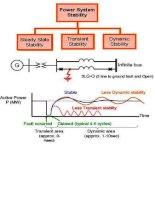 Phần 1 KHÓA ĐÀO TẠO TÍNH TOÁN ỔN ĐỊNH VÀ ỨNG DỤNG TRÊN PHẦN MỀM PSSE CHO KỸ SƯ HỆ THỐNG ĐIỆN (Lý thuyết về Ổn định hệ thống điện)