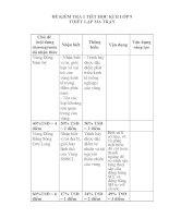 Đề kiểm tra ma trận học kì II lớp 9