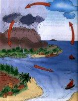 Khoa 4: Vòng tuần hoàn của nước trong tự nhiên