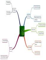 sơ đồ tư duy chương I toán 8