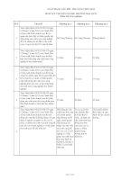 Ngân hàng câu hỏi trắc nghiệm ôn thi công chức chuyên ngành THƯƠNG mại QUẢN lý THỊ TRƯỜNG