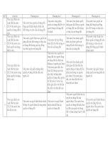 Ngân hàng câu hỏi trắc nghiệm ôn thi công chức chuyên ngành QUẢN lý đất ĐAI