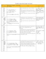 TABLE OF ENGLISH TENSE