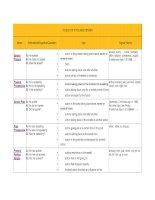 English 8- Table of English Tenses