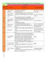Chuẩn Kiến thức kỹ năng mới 2012 - 2013 - lớp 4