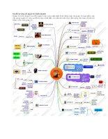 sơ đồ tư duy về quản trị kinh doanh