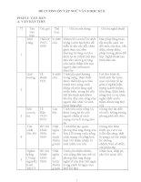 Ôn tập ngữ văn 8 học kì 2