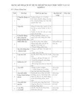 Kế hoạch mượn đồ dùng dạy học môn vật lý 8