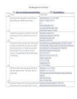100 Câu hỏi và đáp án Toán Tiểu học chọn lọc hay nhất phần 2