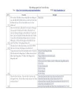100 Câu hỏi và đáp án Toán Tiểu học chọn lọc hay nhất phần 6