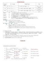 Conditionals and Exercises