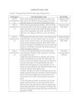 nhật ký thực tập chuyên ngành kế toán tại công ty cổ phần tâm phát bài 4