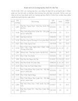 Danh sách các trường đại học khối D ở Hà Nội