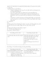 Bài 29 từ TRƯỜNG của một số DÒNG điện có DẠNG đơn GIẢN