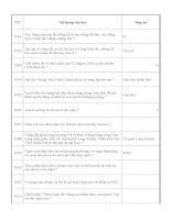 Tổng hợp các câu hỏi thi đường lên đỉnh olympia