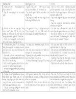 Ôn tập Ngữ Văn 11 Hai Đứa Trẻ, Chí Phèo, Chữ Người Tử Tù