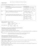 đề cương ôn thi HKII môn hóa 8