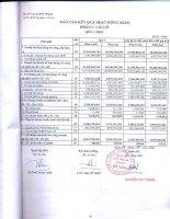 Báo cáo KQKD quý 1 năm 2012 - Công ty Cổ phần Cao su Bến Thành