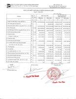 Báo cáo KQKD quý 4 năm 2011 - Công ty Cổ phần Xây dựng và Giao thông Bình Dương
