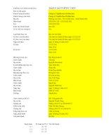 Báo cáo tài chính năm 2010 (đã kiểm toán) - Công ty cổ phần Vicem Bao bì Bỉm Sơn
