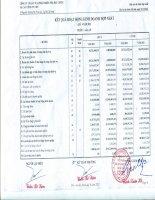 Báo cáo KQKD hợp nhất quý 4 năm 2011 - Công ty Cổ phần Đầu tư và Phát triển Nhà đất COTEC
