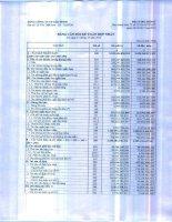 Báo cáo tài chính hợp nhất quý 4 năm 2015 - Tổng Công ty Cổ phần Bảo Minh