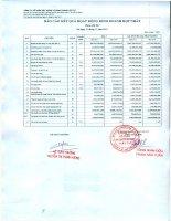Báo cáo KQKD hợp nhất quý 4 năm 2011 - Công ty Cổ phần Xây dựng và Kinh doanh Vật tư