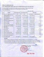 Báo cáo tài chính quý 3 năm 2015 - Công ty Cổ phần Bột giặt Lix