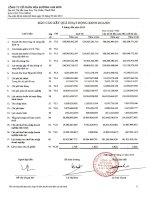 Báo cáo KQKD công ty mẹ quý 3 năm 2010 - Công ty Cổ phần Mía đường Lam Sơn