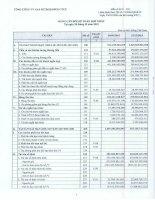 Báo cáo tài chính hợp nhất quý 3 năm 2015 - Tổng Công ty Gas Petrolimex-CTCP
