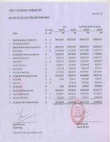 Báo cáo KQKD công ty mẹ quý 3 năm 2012 - Công ty Cổ phần Đầu tư Năm Bảy Bảy