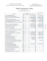 Báo cáo tài chính quý 3 năm 2015 - Công ty Cổ phần Thương mại và Vận tải Petrolimex Hà Nội