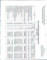 Báo cáo KQKD quý 3 năm 2012 - Công ty Cổ phần Đầu tư và Phát triển Dự án Hạ tầng Thái Bình Dương