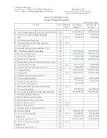 Báo cáo tài chính quý 2 năm 2011 - Công ty cổ phần Sông Đà 27