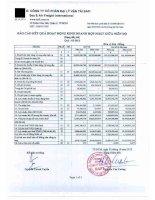 Báo cáo tài chính hợp nhất quý 3 năm 2012 - Công ty Cổ phần Đại lý Vận tải SAFI