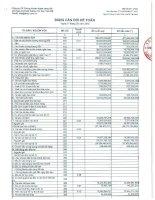Báo cáo tài chính quý 1 năm 2015 - Công ty Cổ phần Chứng khoán Ngân hàng Sài Gòn Thương Tín