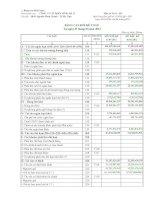 Báo cáo tài chính quý 1 năm 2012 - Công ty cổ phần Sông Đà 27