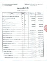 Báo cáo tài chính quý 4 năm 2011 - Công ty Cổ phần Xây lắp Dầu khí Miền Trung