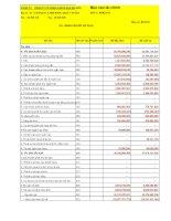 Báo cáo tài chính quý 3 năm 2011 - Công ty Cổ phần Khách sạn Sài Gòn