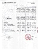 Báo cáo KQKD hợp nhất quý 3 năm 2012 - Công ty Cổ phần Bất động sản Du lịch Ninh Vân Bay